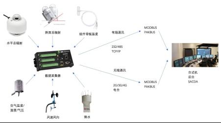 荷兰HUKSEFLUX 辐射传感器在光伏监测行业领域的应用