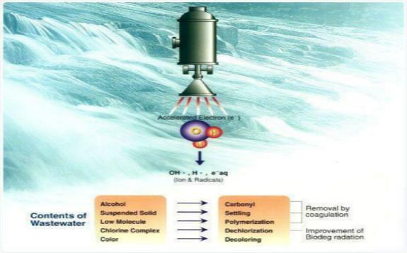 电子束辐照技术在废水处理中的基本应用
