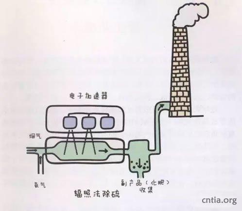 如何利用辐照技术为烟道废气脱硫除硝?