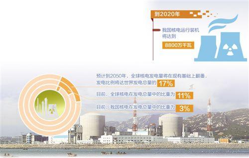 """《""""十三五""""核工业发展规划》发布 我国核工业正""""由大变强"""""""