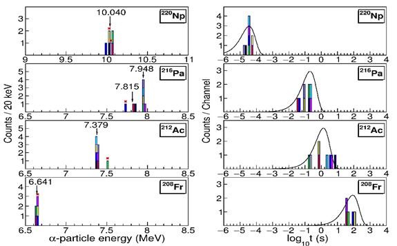 首次发现新核素220Np并检验到Np同位素的N=126的壳效应