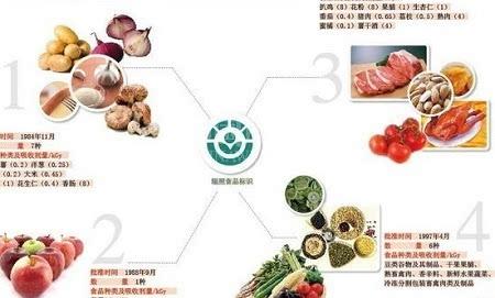 """应用核技术""""辐照""""处理食品有哪些优势"""
