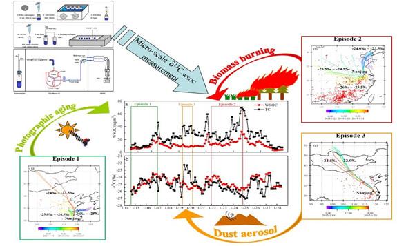章炎麟团队在大气水溶性有机碳同位素研究领域取得进展