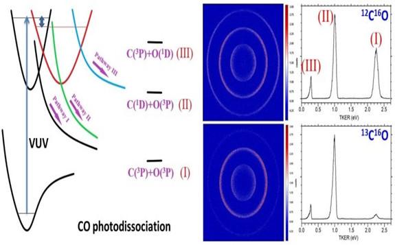 化学所在一氧化碳真空紫外光解离的同位素效应研究中取得新进展