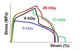波兰华沙工业大学探究电子束辐照对PLA-PBAT共混材料性能的影响规律