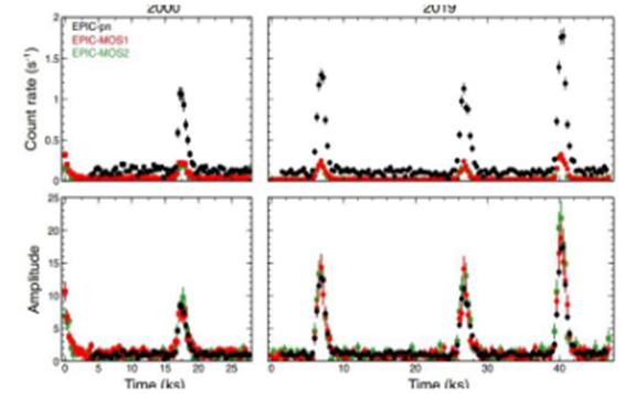 科学家在RX J1301.9+2747星系中检测到X射线准周期性爆发