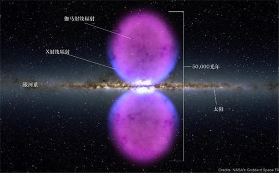 研究人员揭示费米气泡和银河系中心X射线结构的共同起源