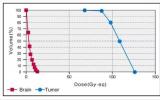 同样是新型放疗,硼中子俘获疗法BNCT与质子治疗区别在哪儿?