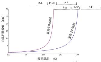 不同PKA能谱对Lu2Ti2O7核废物固化体的辐照损伤差异