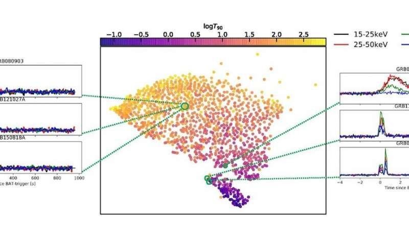 科学家开发新方法可以对所有伽马射线爆发进行分类