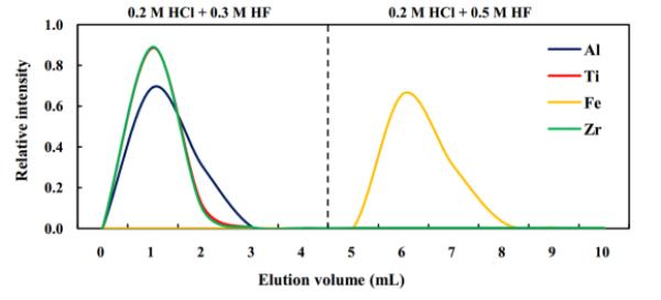 快速、高效的铁同位素分析方法出炉!