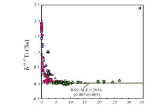 钛同位素成示踪岩浆过程新钥匙