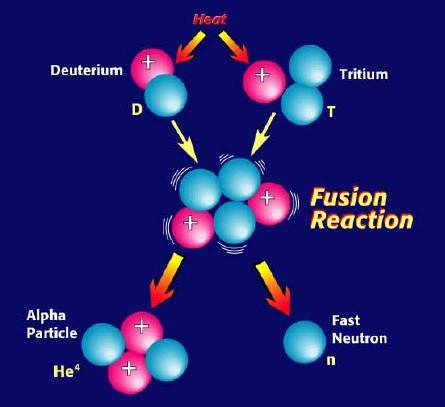 科普:带你了解热核聚变