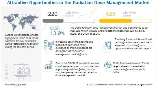 到2025年辐射剂量管理市场价值达4.265亿美元