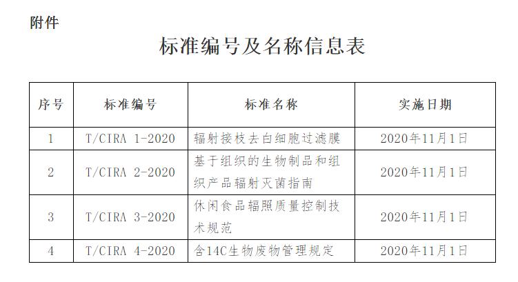 中国同位素与辐射行业协会发布4项团体标准