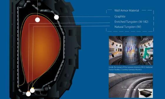 钨同位素研究将在未来聚变反应堆中发挥重要作用
