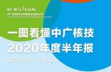 中广核技发布2020年度半年报 将积极探索核技术应用高端医疗领域