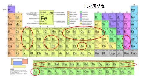 医用放射性同位素使用的全球趋势及研究反应堆在其生产中的重要作用