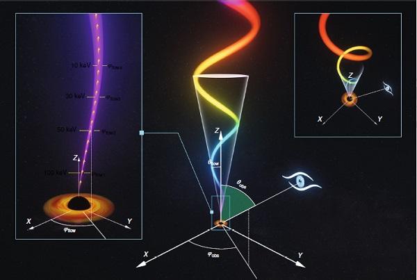 慧眼卫星发现距离黑洞最近的高速喷流