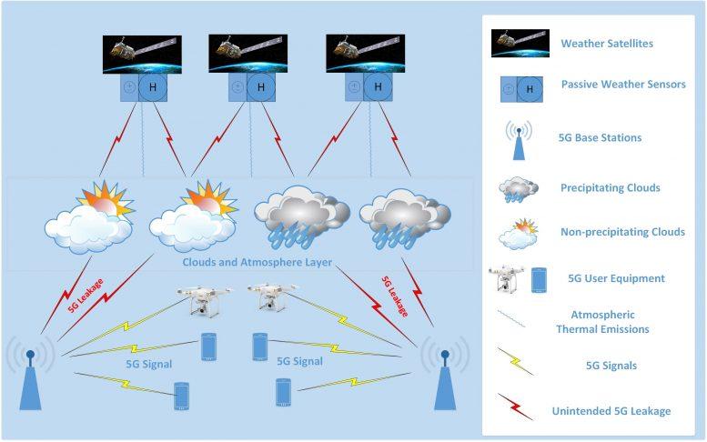 """5G无线辐射""""泄漏""""可能导致天气预报不准确"""