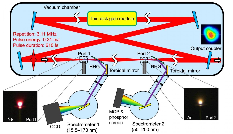 研究人员在东京大学建立了新型高频激光设备