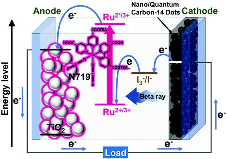 太阳能电池概念被用于研究核电池