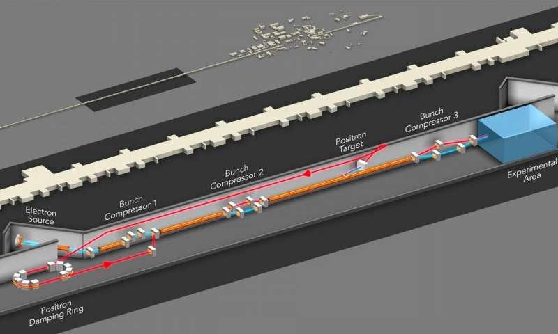 正在运行的革命性粒子加速器的新设施