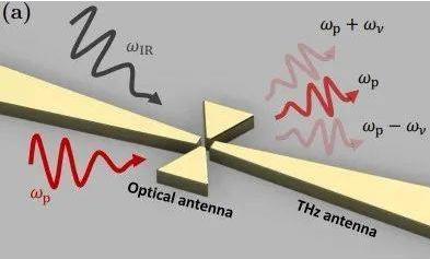 瑞士新型探测红外辐射方法:太赫兹-中红外探测技术