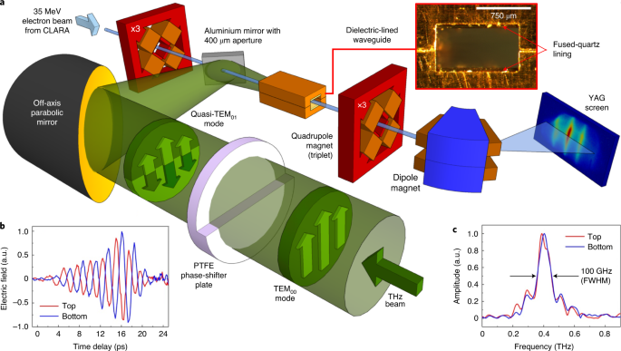英国曼彻斯特大学研发小型粒子加速器 驱动电子束接近光速