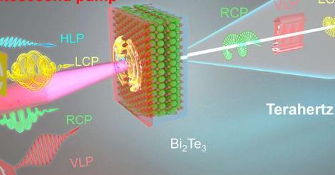 来自3-D拓扑绝缘体的可调太赫兹辐射