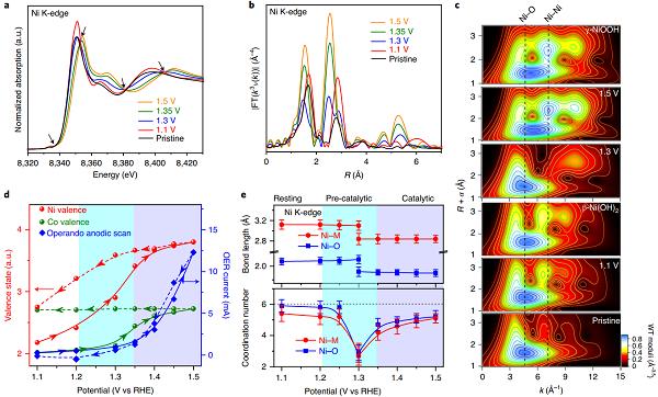 原位同步辐射谱学技术揭秘金属有机框架材料电解水析氧反应的活性起源