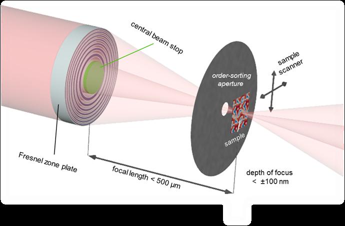 X射线显微镜新记录:具有7nm分辨率的软X射线显微镜