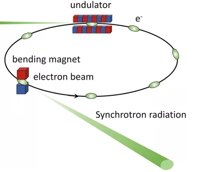 世界最强X射线源运行 甚至能看清原子!