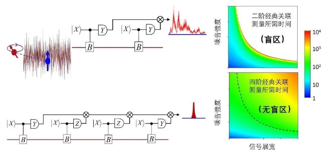 研究快讯:量子传感可突破经典探测盲区