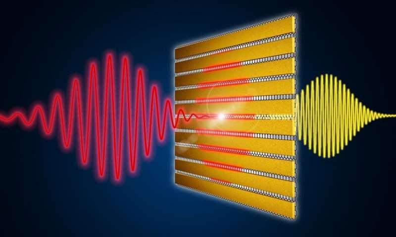 国外研究团队开发了新的材料系统来转换和产生太赫兹波