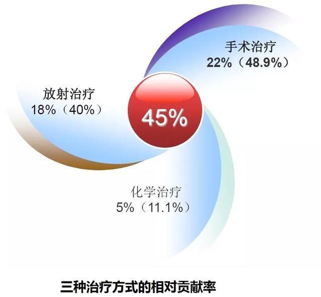 2016年-2020年国内直线加速器市场概况