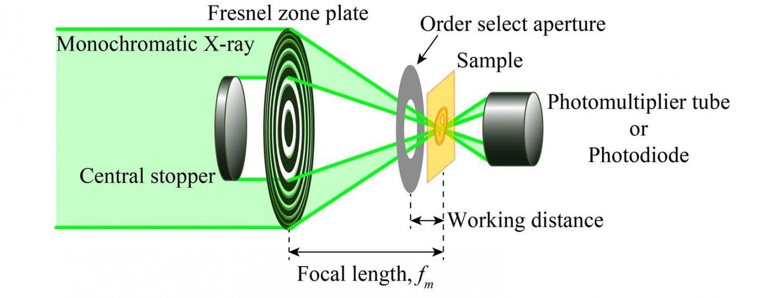 用于分析锂化学状态的扫描透射X射线显微镜