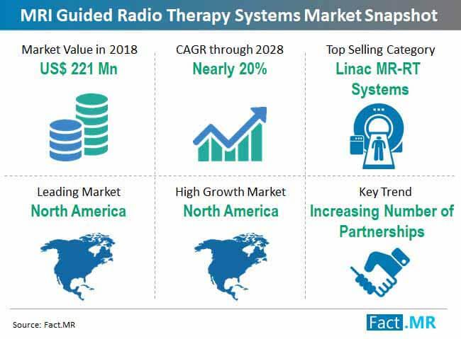 Fact.MR分析显示北美仍然是MRI引导放射治疗系统的领先市场