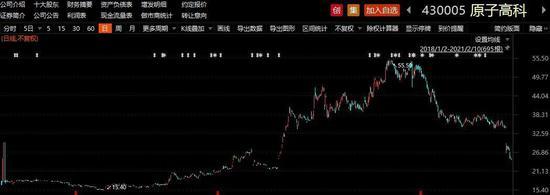 中国同辐启动A股科创板上市计划后 原子高科股价跌逾三成