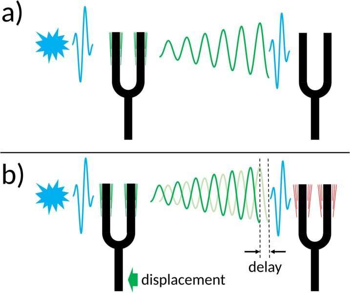 研究人员首次使用X射线光相干地控制了核激发
