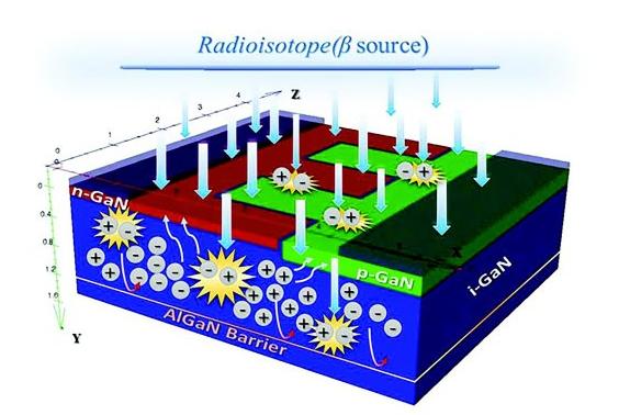 韩国原子能研究所使用离子束技术开发基于氮化镓的新型β电池