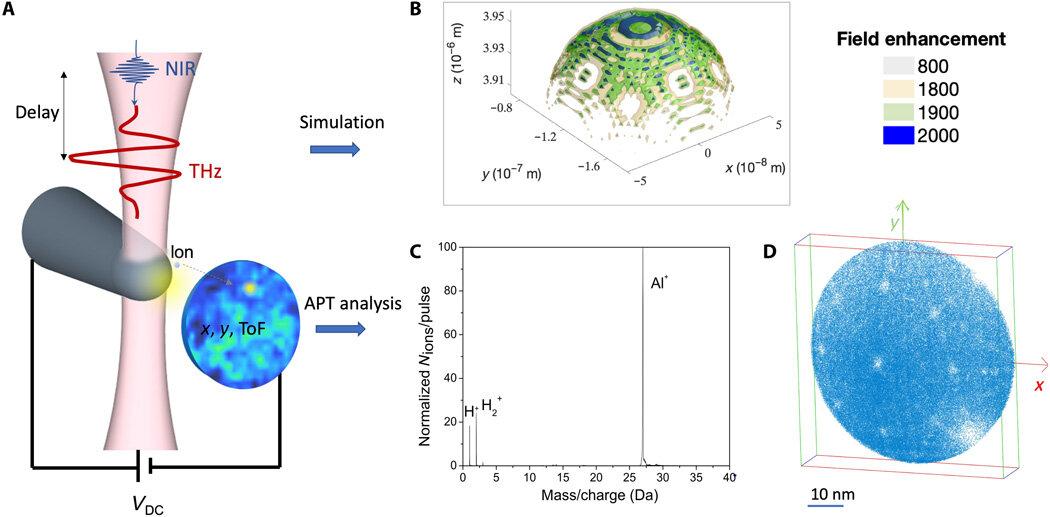 高分辨率太赫兹驱动的原子探针层析成像