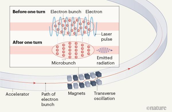 """清华团队:基于""""稳态微聚束""""原理的新一代加速器光源亮相"""