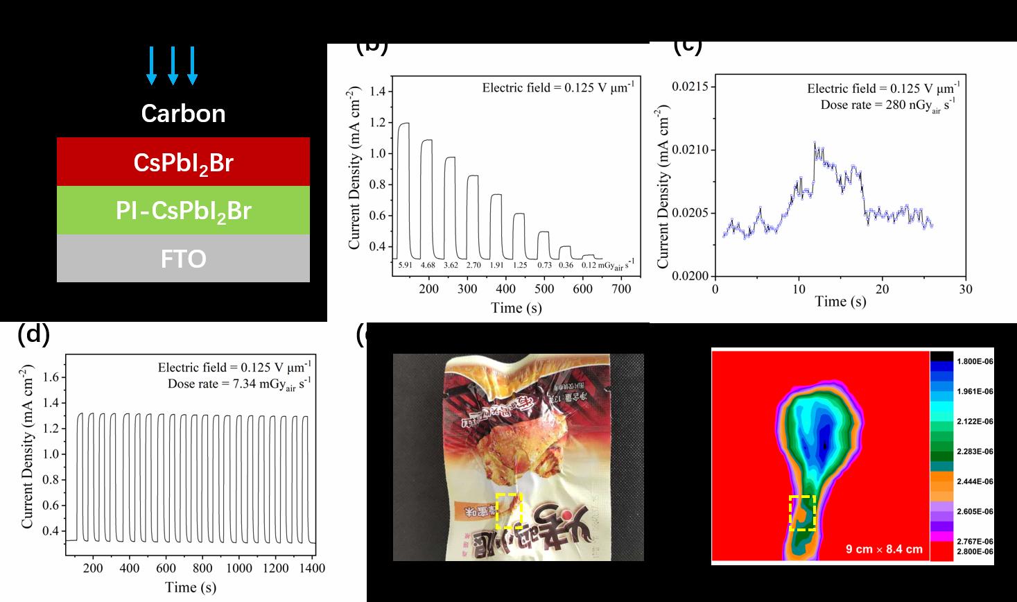 深研院化生学院杨世和课题组在钙钛矿X射线探测器成像领域取得突破性进展