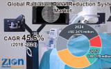 ControlRad公司减少<font color=red>辐射剂量</font>技术获得FDA批准 应用于西门子成像系统