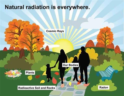 研究人员驳斥了数十年来有关背景辐射的科学理论