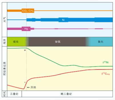 中国科大以高精度镍(Ni)同位素分析揭示二叠纪末生命大灭绝新机制