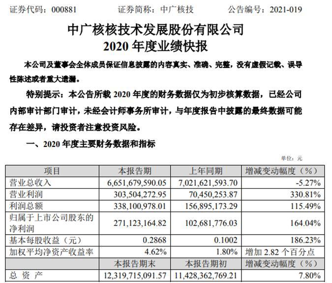 中广核技2020年度净利增长164.04% 新材料业务毛利率增长