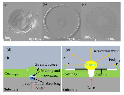 上海光机所在基频激光辐照下双离子溅射薄膜的激光损伤研究取得进展