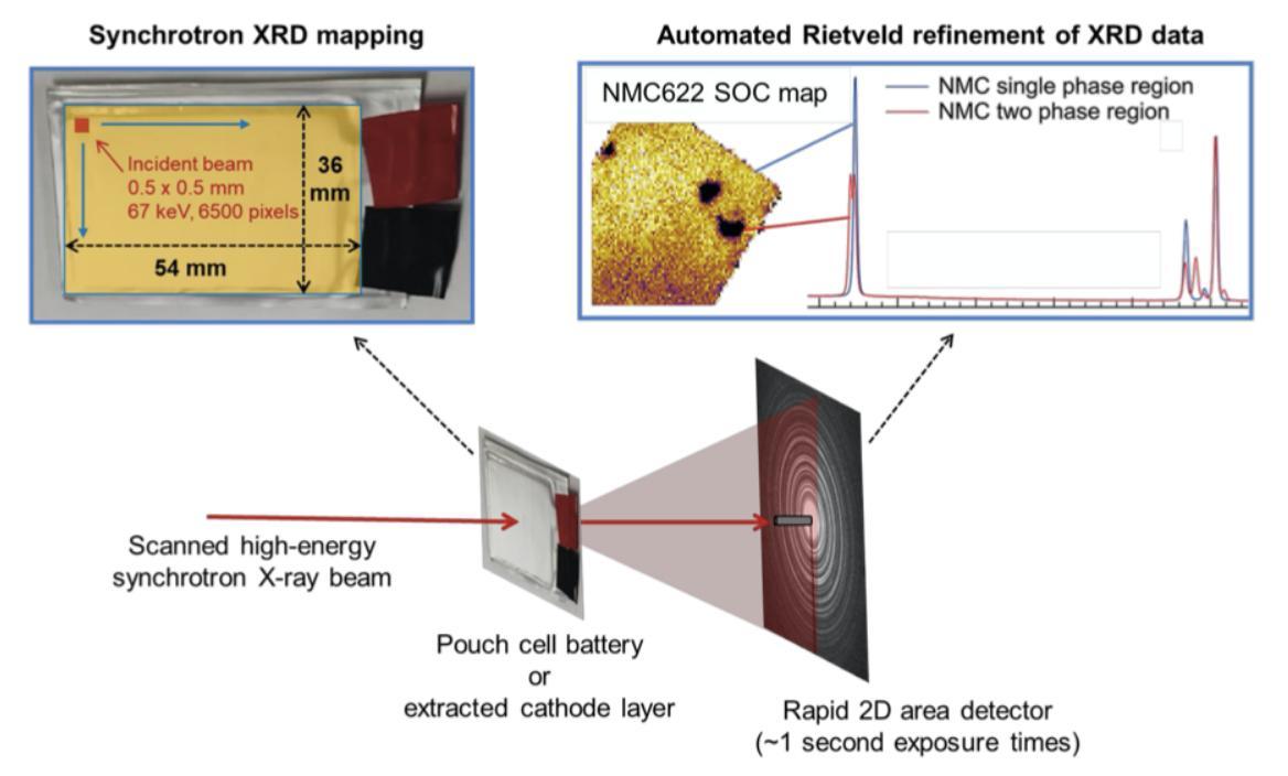 研究人员利用高能X射线绘制锂金属电池性能变化图